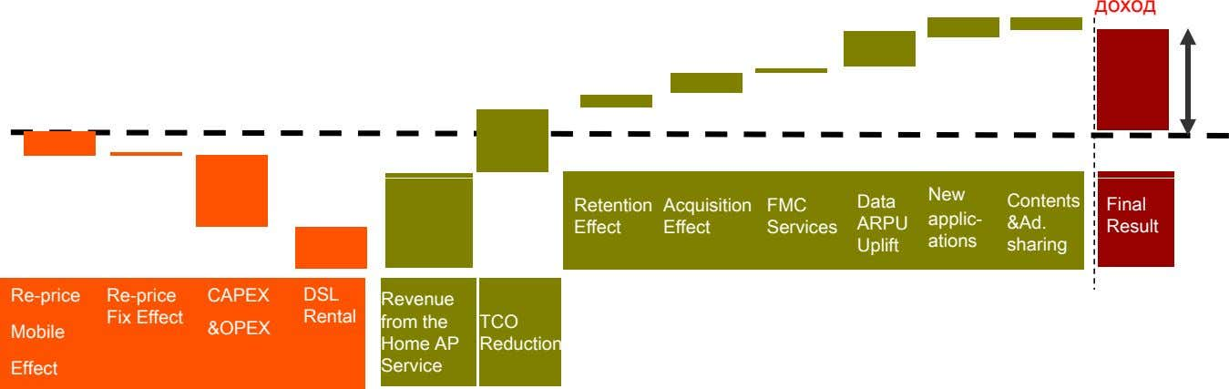 доход New Data Contents Retention Acquisition FMC Final applic- &Ad. Effect Effect Services ARPU