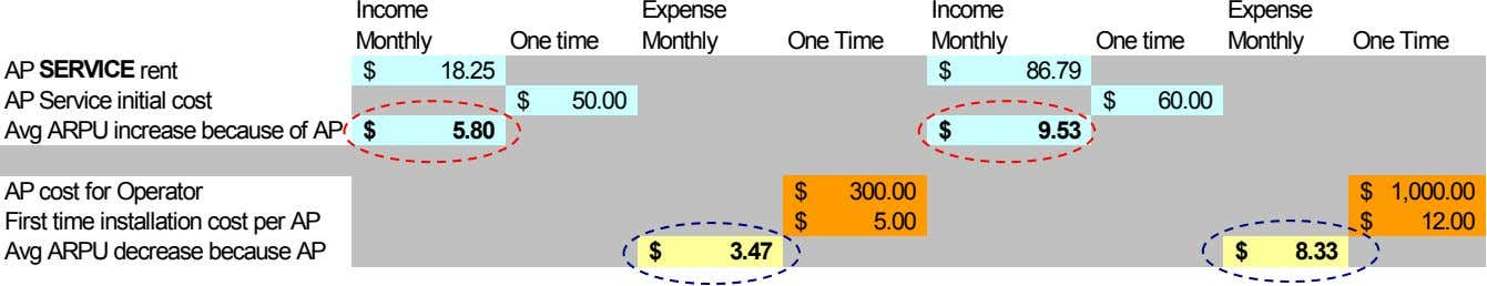 Income Expense Income Expense Monthly One time Monthly One Time Monthly One time Monthly One