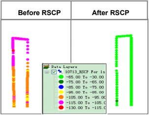 Before RSCP After RSCP