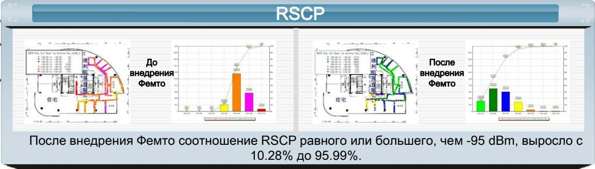 • Engineering Implementation RSCPRSCP • The AP is installed on its built-in support inside the