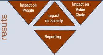 Impact on Impact on People Value Impact Chain on Society Reporting results