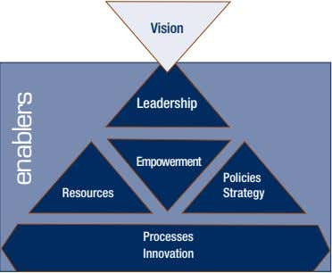 Vision Leadership Empowerment Policies Resources Strategy Processes Innovation enablers