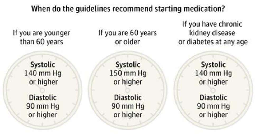 Recommendations at a Glance Jin, J. JAMA 2014