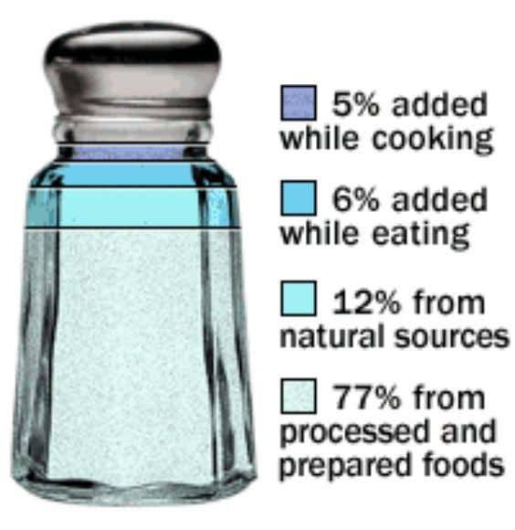 Decreasing your sodium intake: where is salt found in our diets?