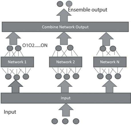 the outputs of neural networks give the final EANN output. Fig. 3. Artificial neural network ensemble