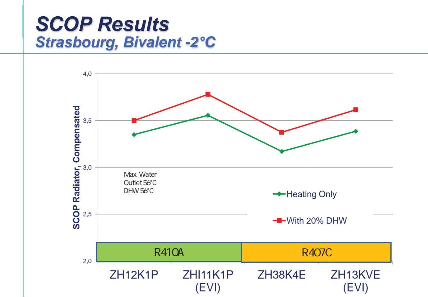 SCOP Results Strasbourg, Bivalent -2°C 4,0 3,5 3,0 Max. Water Outlet 56°C DHW 56°C Heating