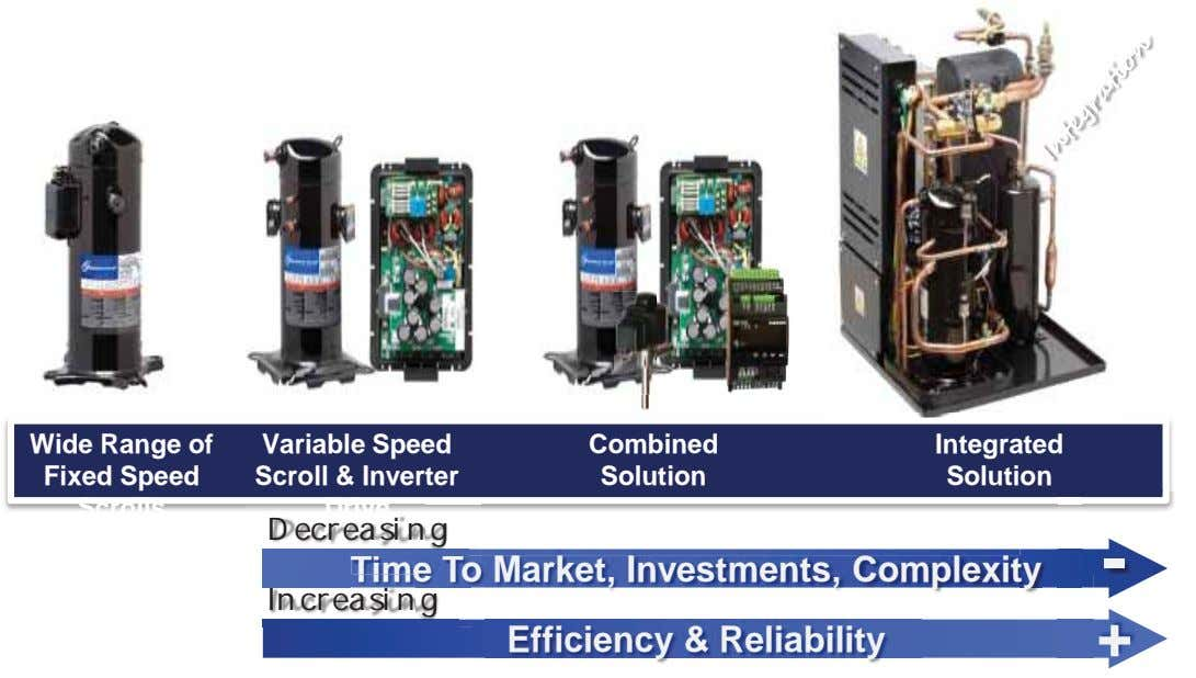 Wide Range of Fixed Speed Variable Speed Scroll & Inverter Combined Integrated Solution Solution Scrolls