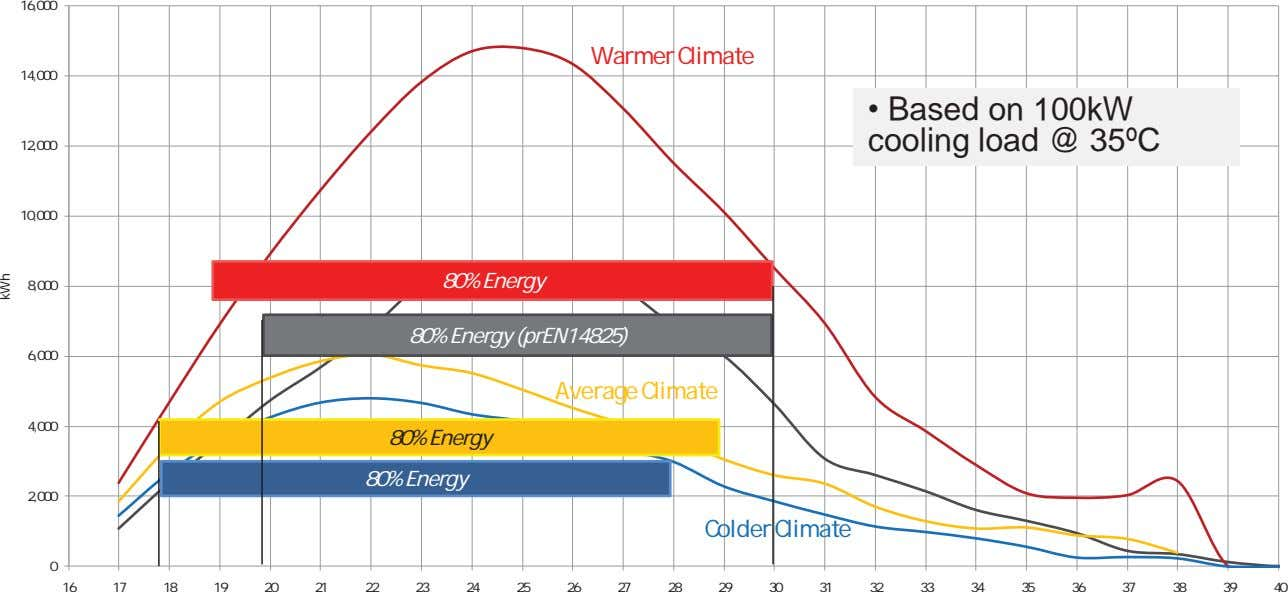 16,000 Warmer Climate 14,000 • Based on 100kW cooling load @ 35ºC 12,000 10,000 80%