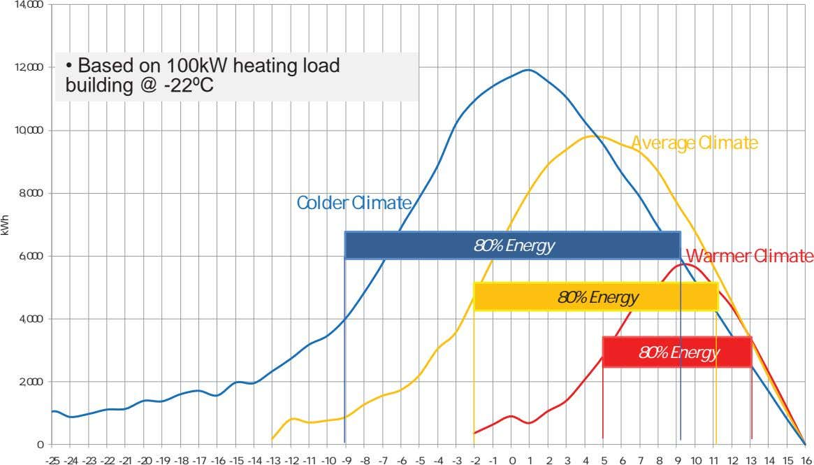 14,000 12,000 • Based on building @ 100kW heating load -22ºC 10,000 Average Climate 8,000