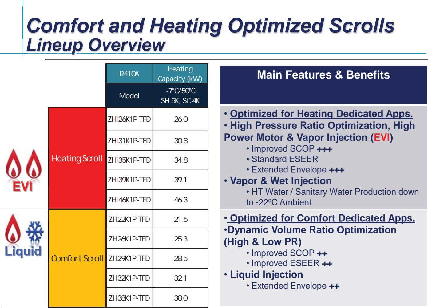 Comfort and Heating Optimized Scrolls Lineup Overview Heating R410A Main Features & Benefits Capacity (kW)