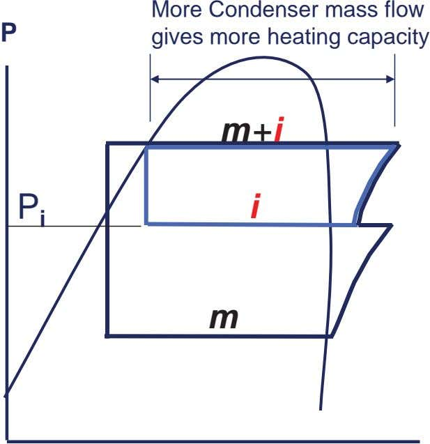 P More Condenser mass flow gives more heating capacity m+i P i i m