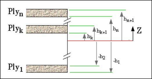 respect to the centre line of the laminate as shown below. Relating force resultants {N} to