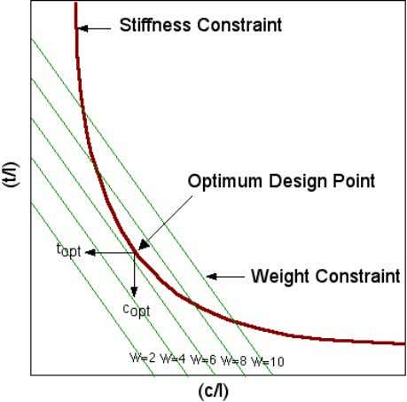 of parallel lines for successively increasing weights (W). The optimum design point is found where the