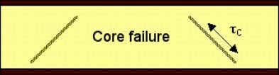 the core gives to be 1/3 and using the result Core Failure The core will fail,