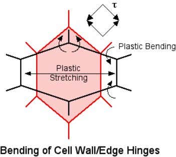 cell walls about the cell edges which in turn depends on the foam density and the