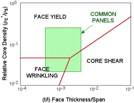 Yield - Core Fracture Face Wrinkling - Core Fracture Aligned Short Fibres In many applications it