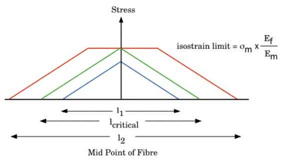 same fibre if it were a continuous fibre (isostrain rule). Shows how the stress varies along