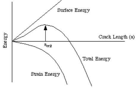 In very brittle solids the term usally takes the value of the surface energy. However,
