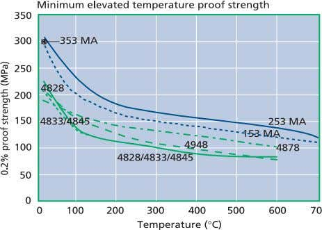 has been calculated by dividing the stress value that Diagram 1: Elevated temperature proof gives rupture