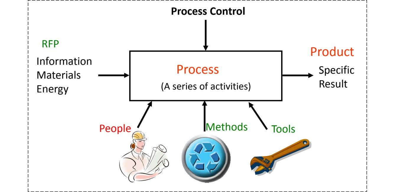 Process Control RFP Product Information Process Specific Materials R esu lt (A series of activities)