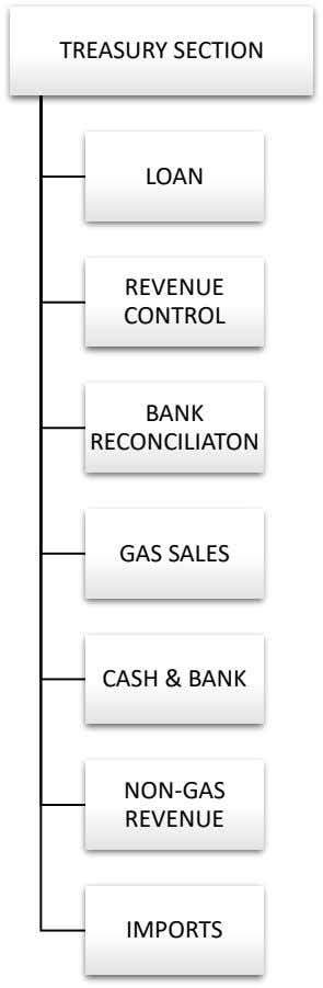 TREASURY SECTION LOAN REVENUE CONTROL BANK RECONCILIATON GAS SALES CASH & BANK NON-GAS REVENUE IMPORTS