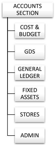 ACCOUNTS SECTION COST & BUDGET GDS GENERAL LEDGER FIXED ASSETS STORES ADMIN