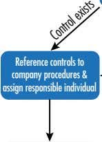 Reference controls to company procedures & assign responsible individual Control exists