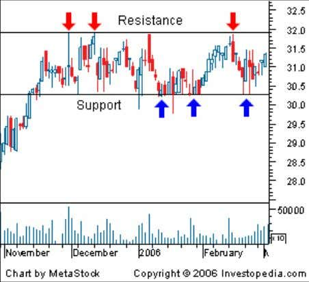 (supply). This is revealed by the prices a security seldom moves above (resistance) or below (support).