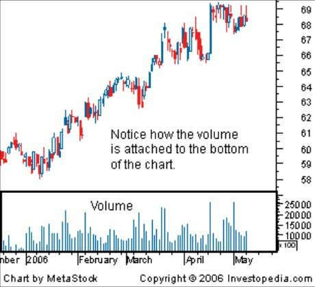 Role of Technical Analysis as a Tool for Trading Decisions Why Volume is Important Volume is