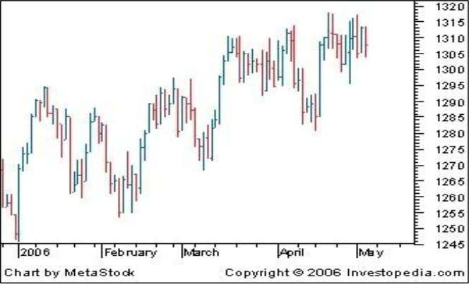 the right (close) is lower than the dash on the left (open). Candlestick Charts The candlestick
