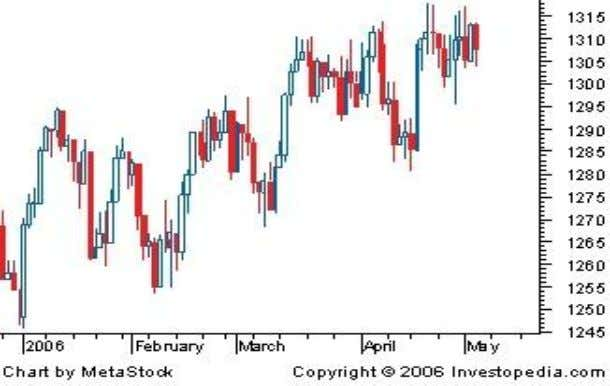 filled with the colour that is used to indicate an up day. 3.9 CHART PATTERNS A