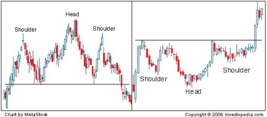 of the two, but is used to signal a reversal in a downtrend. Figure 1: Head