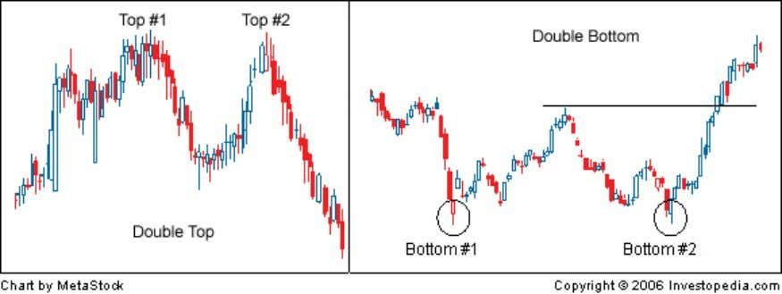 is unable to break through. This pattern is often used to signal intermediate and long-term trend