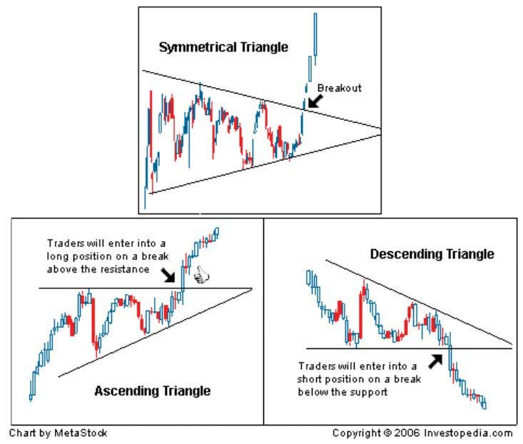 to last anywhere from a couple of weeks to several months. The symmetrical triangle in Figure