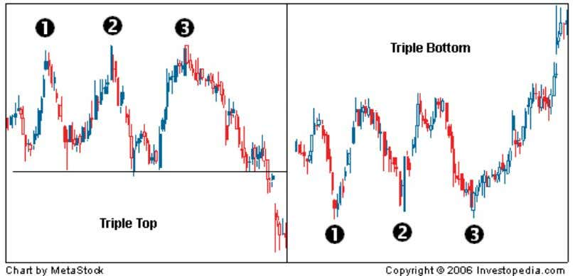 break through; this signals a reversal of the prior trend. Confusion can form with triple tops