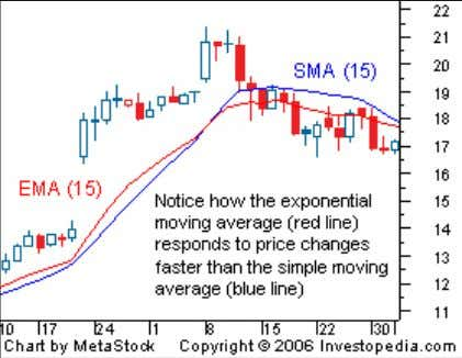 important factor to be aware of since it can affect returns. Major Uses of Moving Averages