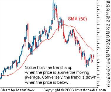 Conversely, a downward sloping moving average with the price below can be used to signal a