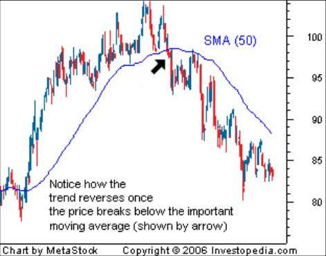 in Figure 4, it is a sign that the uptrend may be reversing. The other signal
