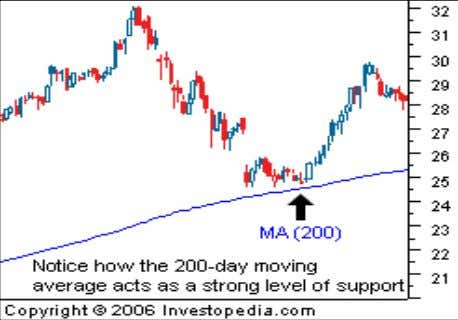 direction, it is a signal that the uptrend is reversing. Moving averages are a powerful tool