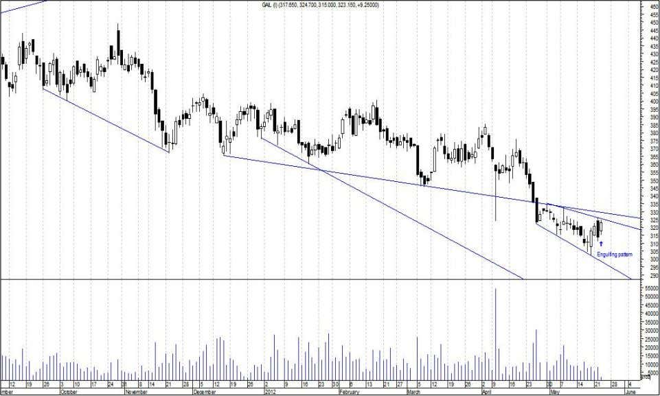 a Tool for Trading Decisions 1. Nifty 50 Stock – GAIL Trendline [Screenshot October 2011 to
