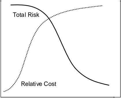 Total Risk Relative Cost