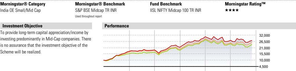 Morningstar® Category India OE Small/Mid Cap Morningstar® Benchmark S&P BSE Midcap TR INR Fund Benchmark