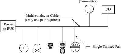 (Terminator) T I/O Multi-conductor Cable (Only one pair required) Power to BUS AAA Single Twisted