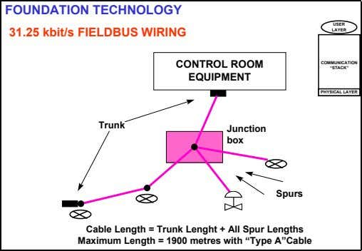 "FOUNDATION TECHNOLOGY USER 31.25 kbit/s FIELDBUS WIRING LAYER CONTROL ROOM COMMUNICATION ""STACK"" EQUIPMENT"