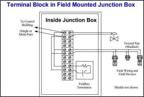Terminal Block in Field Mounted Junction Box Inside Junction Box To Control Building (Single or