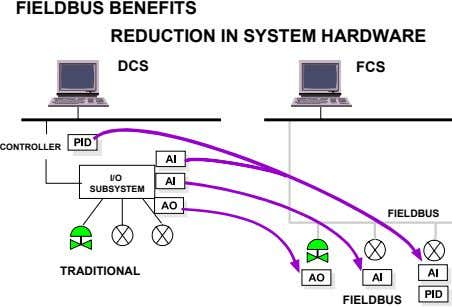 FIELDBUS BENEFITS REDUCTION IN SYSTEM HARDWARE DCS FCS CONTROLLER I/O SUBSYSTEM FIELDBUS TRADITIONAL FIELDBUS