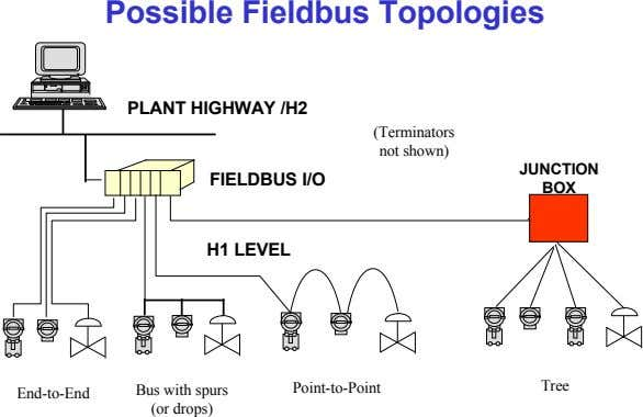 Possible Fieldbus Topologies PLANT HIGHWAY /H2 (Terminators not shown) JUNCTION FIELDBUS I/O BOX H1 LEVEL