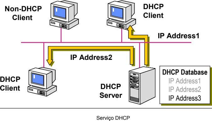 DHCP Non-DHCP Client Client IP Address1 IP Address2 DHCP DHCP Client Server Serviço DHCP