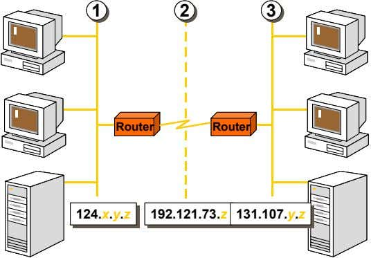 1 1 1 1 2 2 2 2 3 3 3 3 Router Router Router