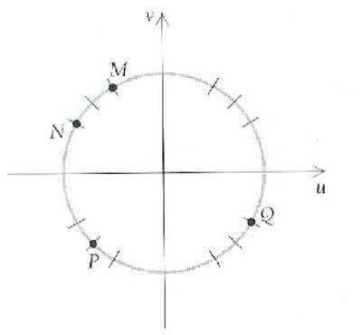 M, N, P, and Q between -2 on the unit circle. and 2 that determine each